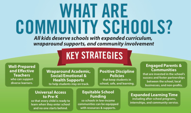 school and communities What research says about family-school-community partnerships prepared for the colorado department of education the epstein model of six types of involvement provides a framework to review research that ties family and community involvement in schools to positive student outcomes.